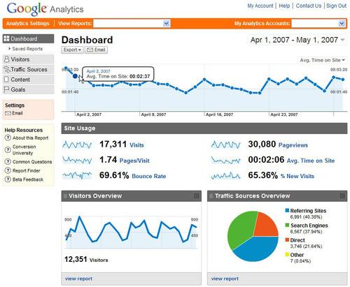 10 настроек Google Analytics упрощающих жизнь вебмастеру и оптимизатору